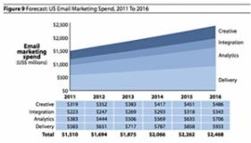 4 xu hướng phát triển email marketing năm 2014