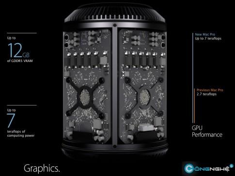Card đồ hoạ chuyên nghiệp FirePro mới của AMD được dùng cho Mac Pro phiên bản mới