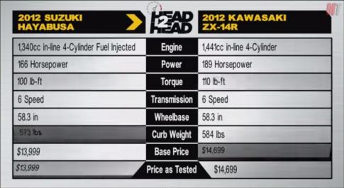 [Clip] Suzuki Hayabusa đối đầu Kawasaki ZX-14R