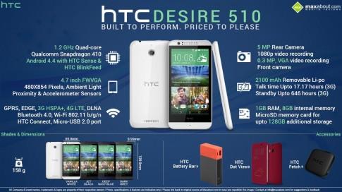 Đánh giá chi tiết HTC Desire 510: Chip mạnh, giá tiền phù hợp.