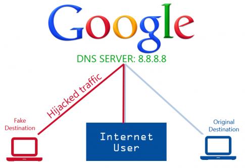 Dịch vụ DNS nổi tiếng của Google bị tấn công