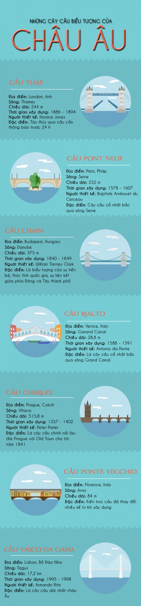 Biểu tượng châu Âu qua những cây cầu
