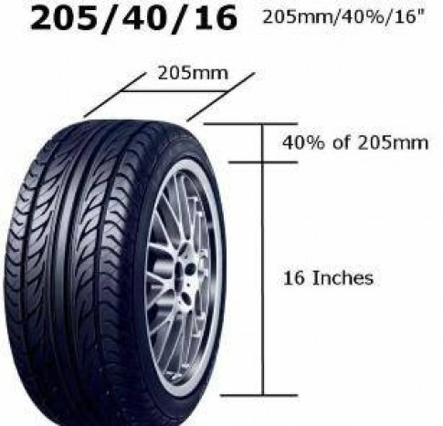 Cách đọc và ý nghĩa thông số trên vỏ (lốp) xe