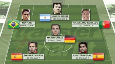 Đội hình đắt giá nhất World Cup 2014 !
