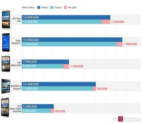 5 smartphone giảm giá đáng chú ý trong tháng 9