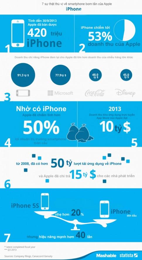 7 sự thật thú vị về smartphone bom tấn iPhone