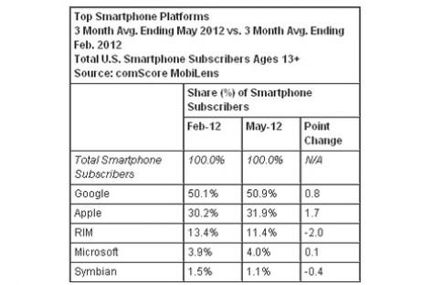 Android, iOS và Windows Phone tiếp tục tăng thị phần