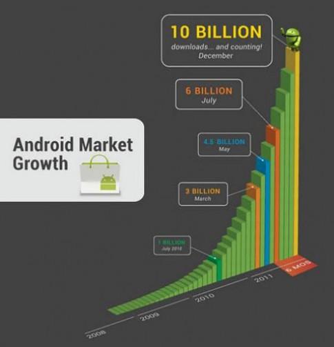 Android Market đạt 10 tỷ download