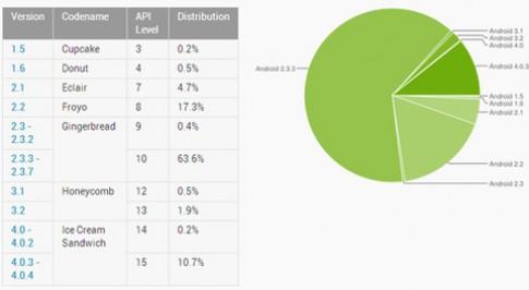 Android vẫn 'mắc kẹt' ở phiên bản 2.3