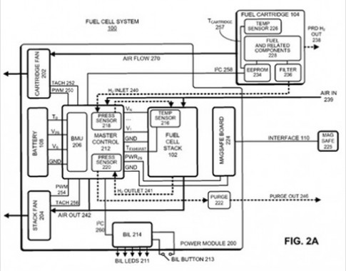 Apple nghiên cứu pin nhiên liệu cho MacBook Pro