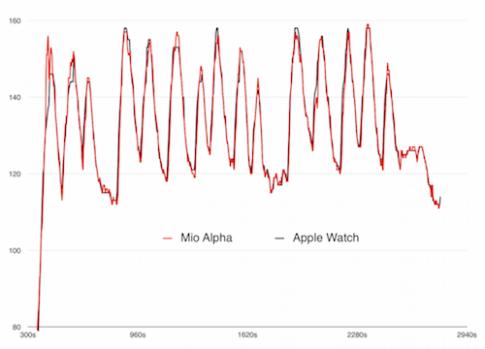 Apple Watch đo nhịp tim chính xác như máy đo chuyên dụng
