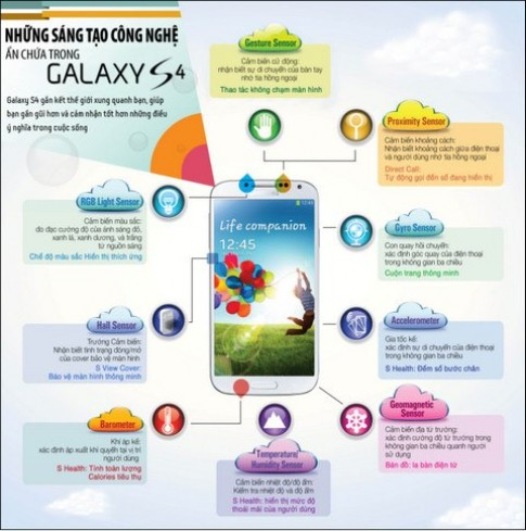 Cận cảnh các công nghệ mới trong Galaxy S4.
