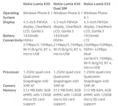 Cấu hình Lumia 630 và 635