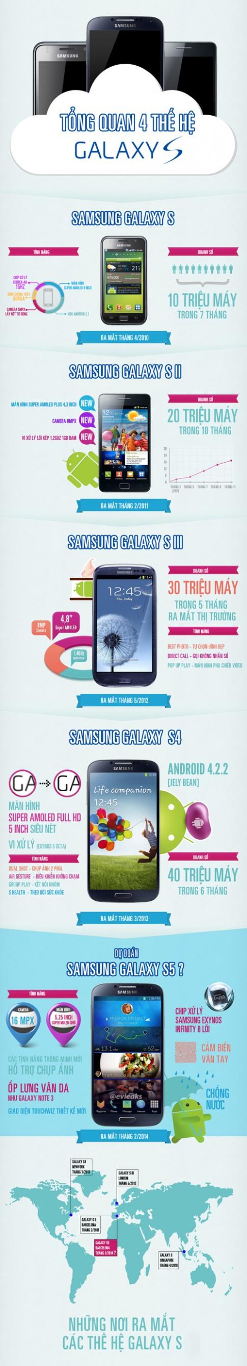 Dấu ấn 4 thế hệ smartphone Galaxy S của Samsung
