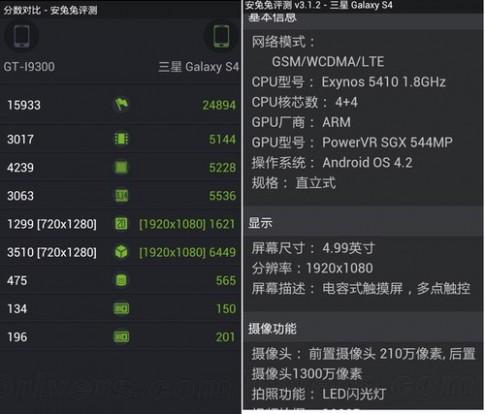 Điểm benchmark tiết lộ cấu hình chi tiết của Galaxy S IV