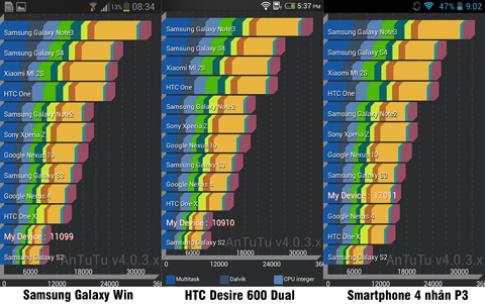 Điểm số Benchmark của smartphone 4 nhân P3