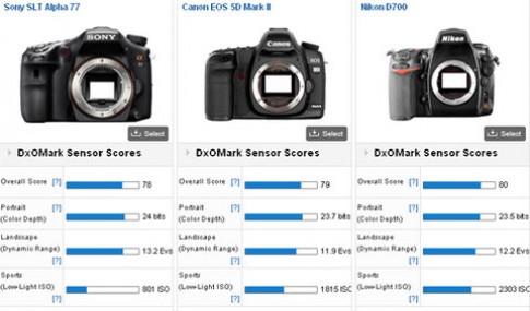 Điểm tổng cảm biến Sony A77 xấp xỉ Canon 5D Mark II