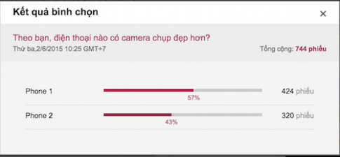 Đọ camera giấu mặt: Mobiistar Prime X được bình chọn nhiều hơn Asus Zenfone 2