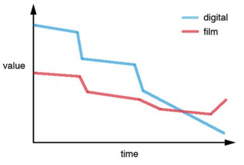 DSLR mất giá nhanh hơn máy phim