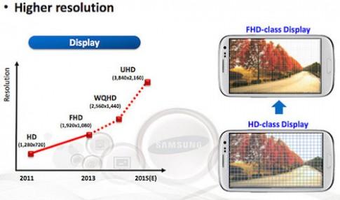 Galaxy Note 5 sẽ có màn hình UHD cong hai cạnh