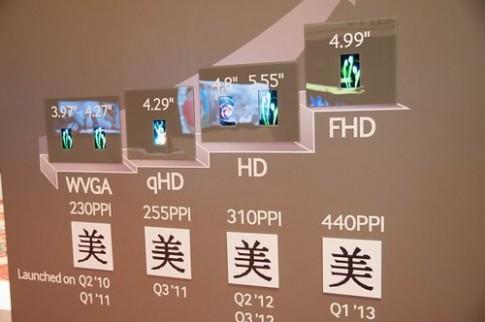 Galaxy S IV sẽ có màn hình AMOLED Full HD 4,99 inch