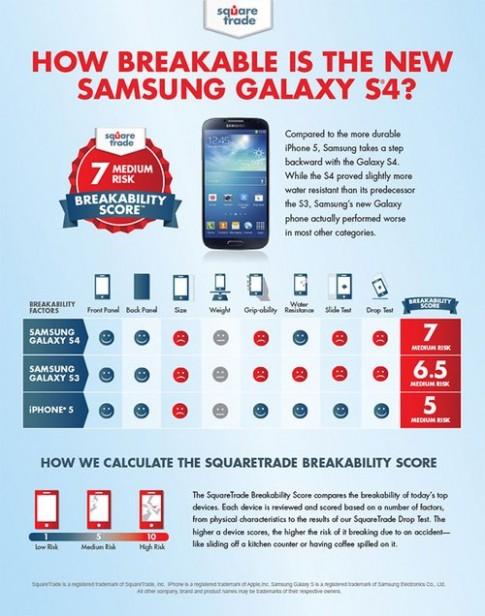 Galaxy S4 thử độ bền với S III và iPhone 5