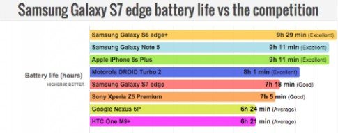 Galaxy S7 edge pin gần ngang iPhone 6s Plus