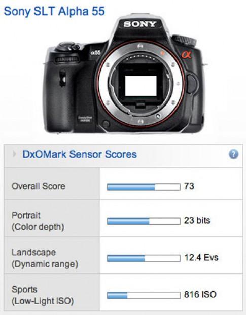 Gương trong khiến DSLR Sony kém nhạy sáng hơn