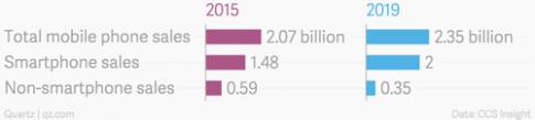 Hàng trăm triệu người vẫn chọn điện thoại 'cục gạch'