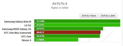 HTC One Max hiệu năng thấp hơn Note 3 và Xperia Z Ultra