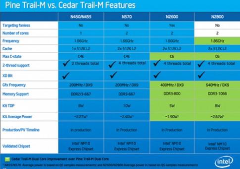 Intel đưa thông tin chi tiết về chip Cedar Trail