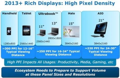 Intel hỗ trợ màn hình Retina trên chip Ivy Bridge