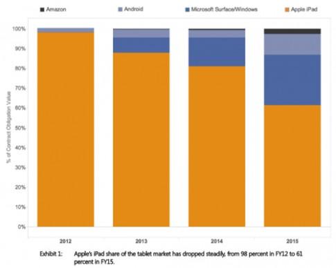 iPad mất thị phần vào tay Microsoft Surface