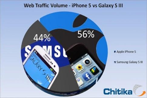 iPhone 5 bỏ xa Galaxy S III về lượng truy cập web