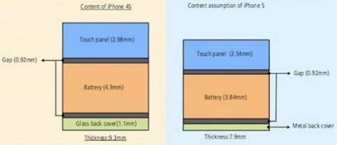 iPhone 5 có thể mỏng hơn 4S 1,4 mm