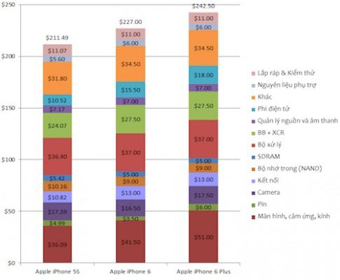 iPhone 6 có phí sản xuất từ 5 triệu đồng