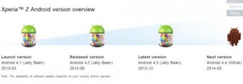 Lịch trình các bản cập nhật Android cho dòng Xperia Z 2013
