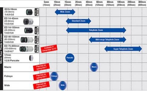 Lộ trình ra mắt ống kính hệ Micro Four Thirds của Olympus