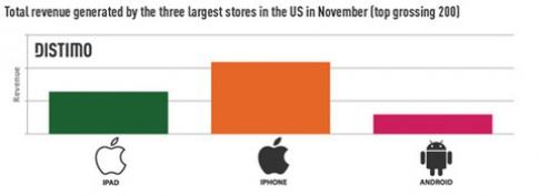 Lợi nhuận từ App Store gấp 6 lần Android Market
