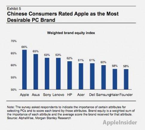 Máy tính Apple được ưa thích nhất tại Trung Quốc