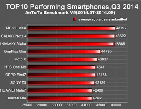Meizu MX4 hiệu năng cao hơn Galaxy Note 4