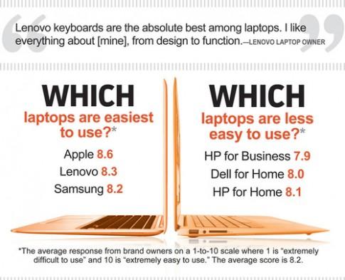 Một số đánh giá khác về laptop của các hãng