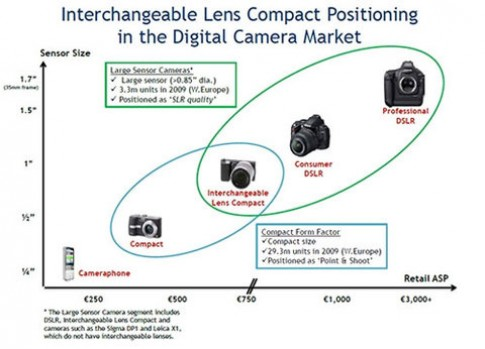 Năm 2014, máy ảnh không gương lật mới tạo ra ảnh hưởng