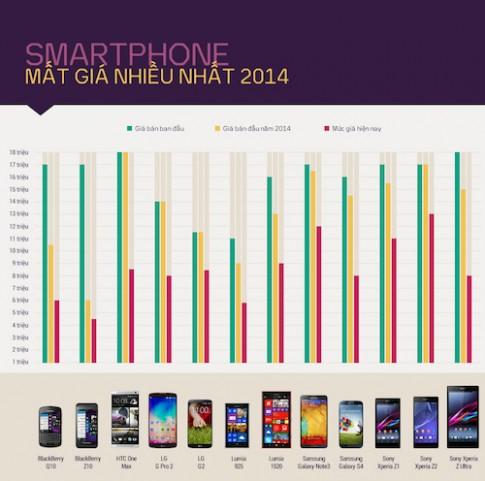 Những smartphone cao cấp giảm giá nhiều nhất 2014