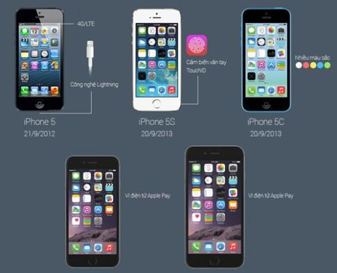 Những thay đổi về thiết kế và tính năng qua các đời iPhone