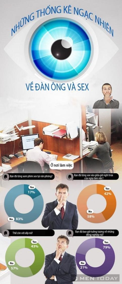 Những thống kê ngạc nhiên về đàn ông và sex