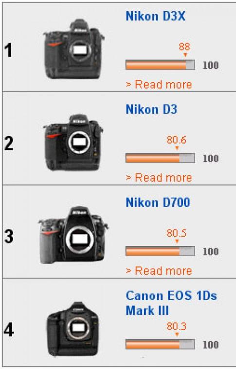 Nikon D3x có cảm biến chất lượng nhất