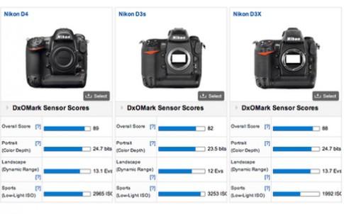 Nikon D4 đọ điểm cảm biến với các đối thủ
