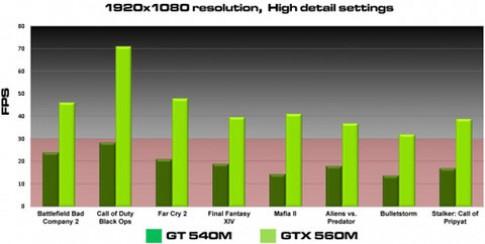Nvidia ra mắt Geforce GTX 560M cho laptop