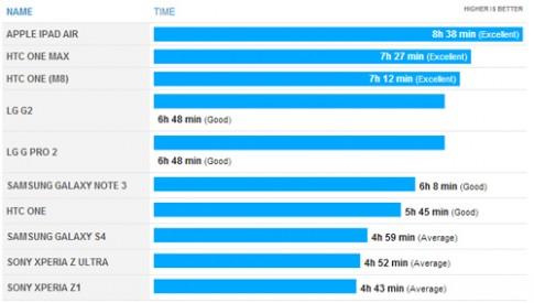 Pin của HTC One 2014 tốt hơn Galaxy Note 3